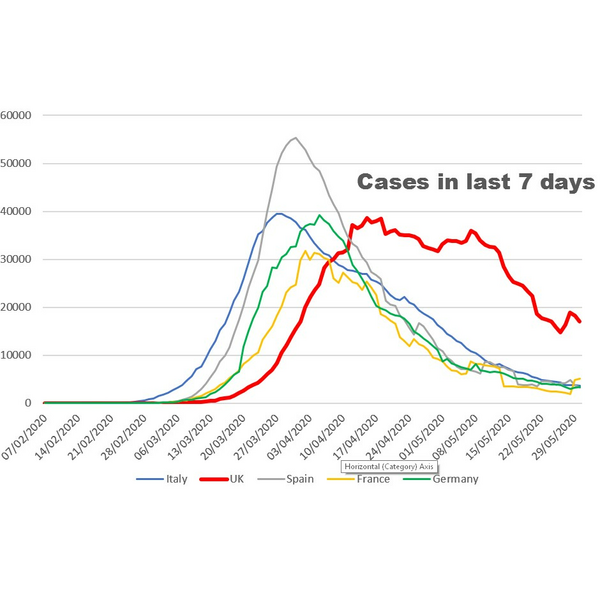 Graph showing last 7 days CV19 cases
